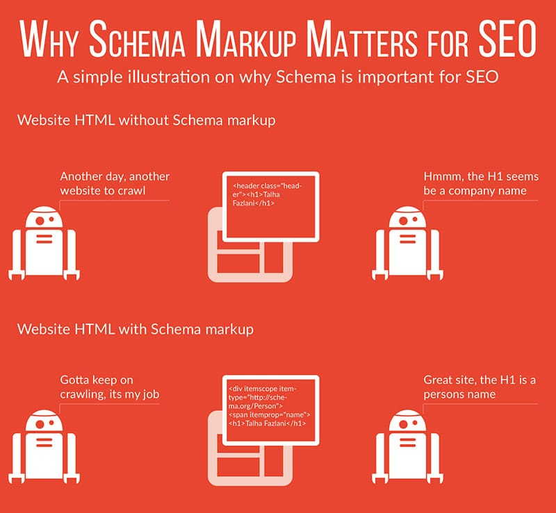 Schema Markup is good for SEO